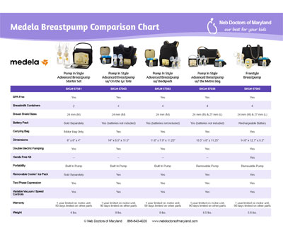 Medela Breastpump Comparison Chart